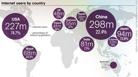 Que tan grande es internet