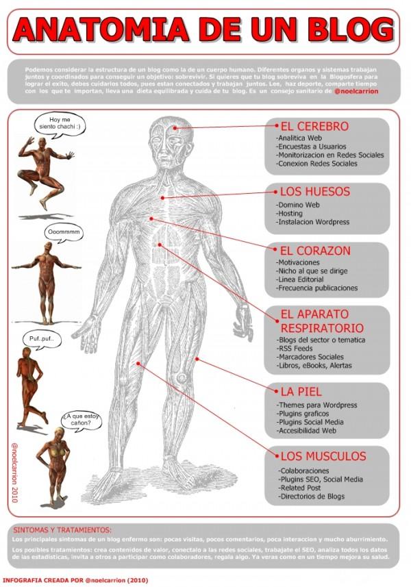 La Anatomía de un Blog | GeekGT
