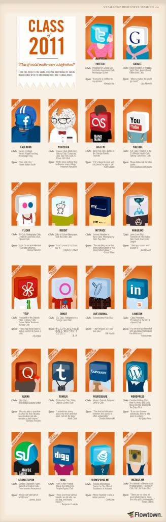 El anuario de las Redes Sociales