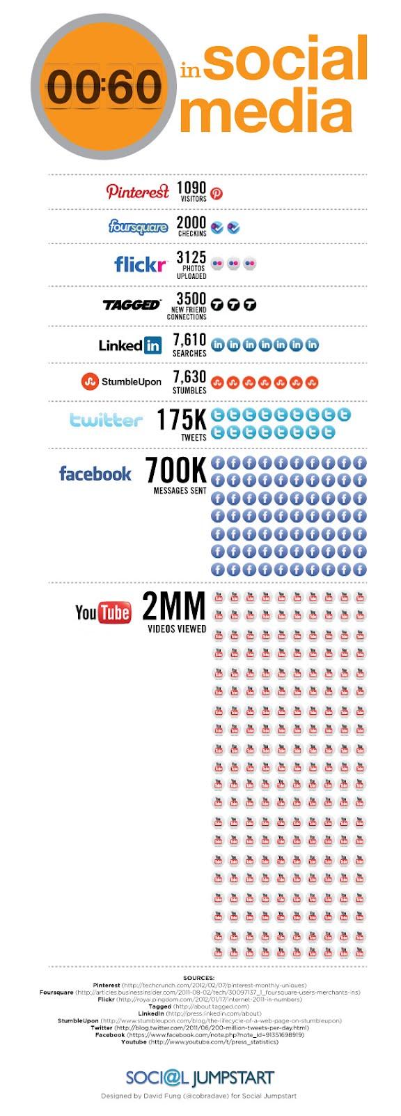 60 segundo en Redes Sociales