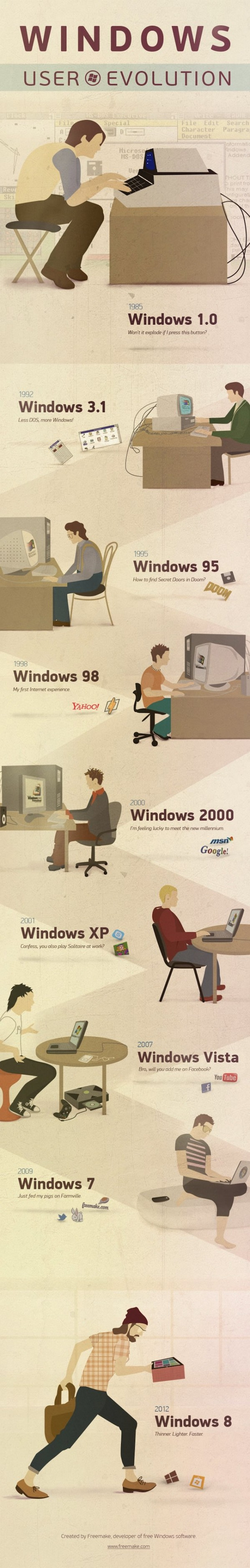 Infografia La evolución del usuario de Windows