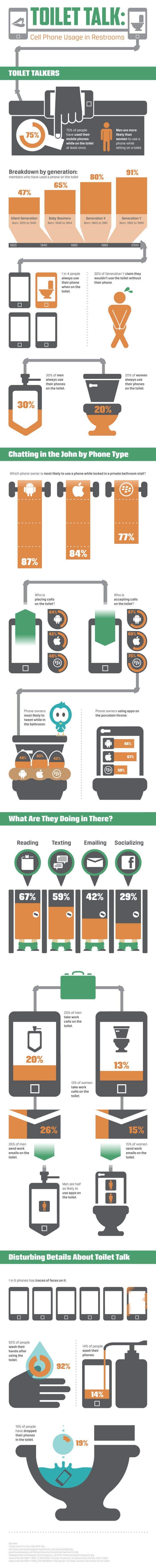 El uso del Smartphone en el Baño