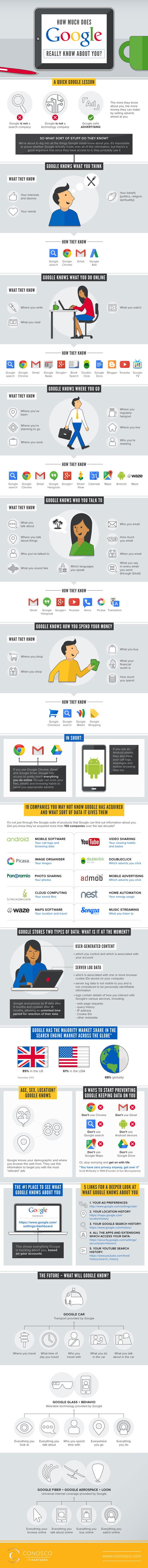 Infografía como Google sabe todo de nuestra vida online