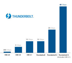 Thunderbolt 3 ahora implementa el conector USB-C