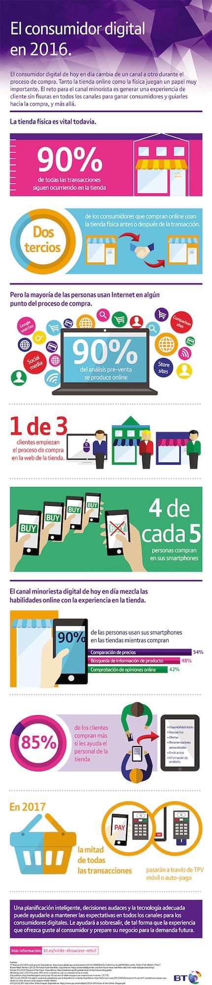 Cómo es el consumidor digital